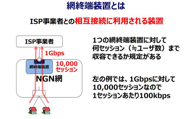 2網終端装置とは.png