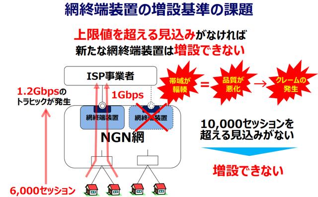 3網終端装置の増設基準.png