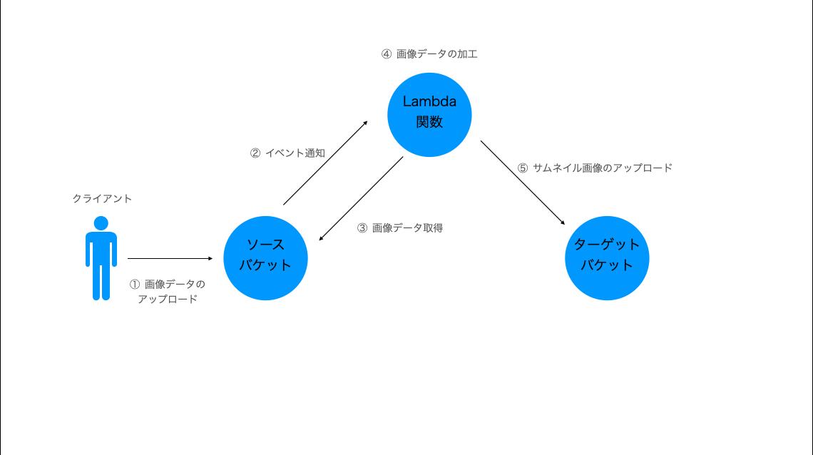 lamda関数図